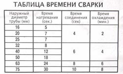 Сварка полипропиленовых труб в Прокопьевске